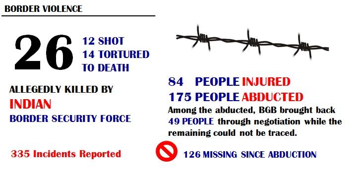 Border Violence 2013
