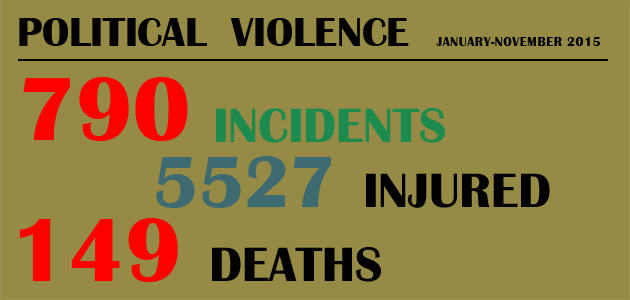Political Violence : January-November 2015
