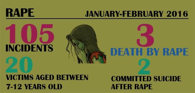 Violence Against Women – Rape : January-February 2016