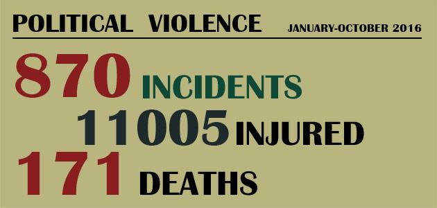 Political Violence : January-October 2016