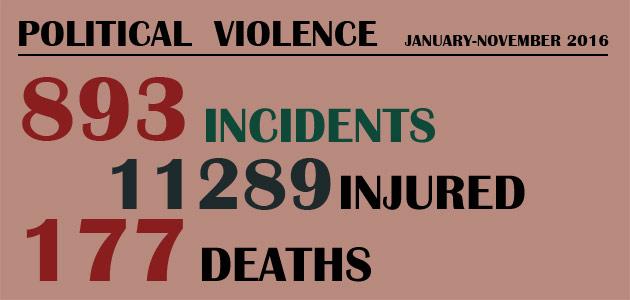 Political Violence : January-November 2016