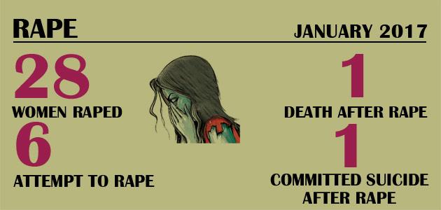 Violence Against Women – Rape : January 2017