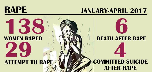 Violence Against Women – Rape : January-April 2017