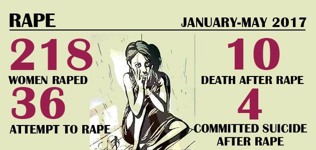 Violence Against Women – Rape : January-May 2017