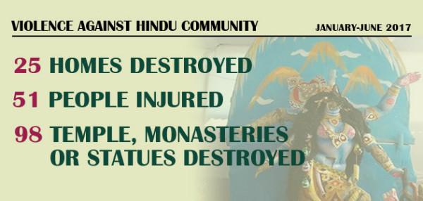 Violence Against Hindu Community