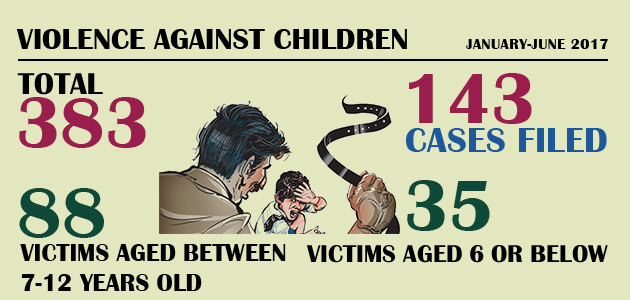 Violence Against Children : January-June 2017