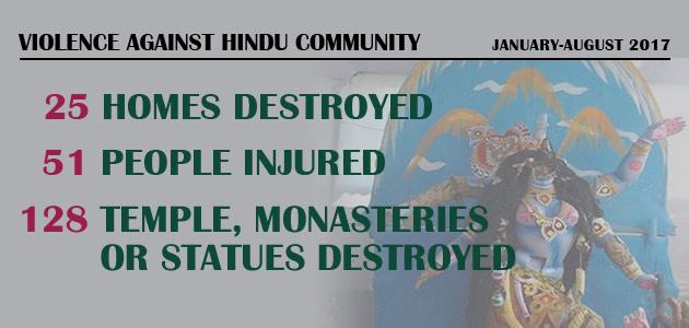 Violence Against Hindu Community : January-August 2017