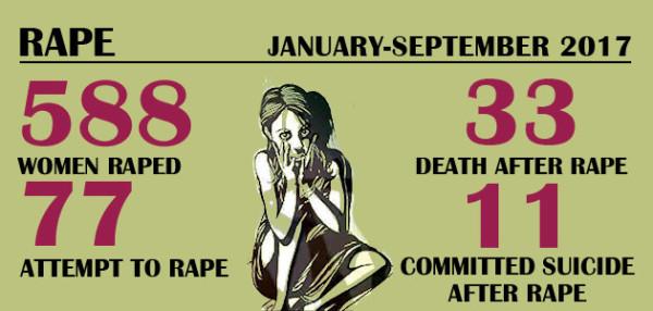 Violence Against Women – Rape