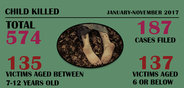Child Killed : January-November 2017