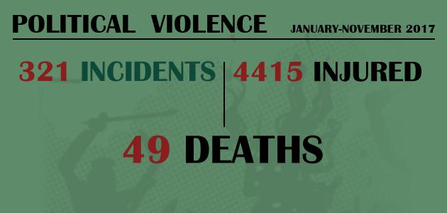 Political Violence : January-November 2017