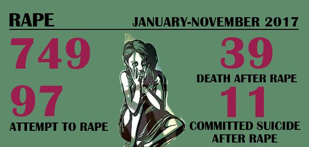Violence Against Women – Rape : January-November 2017