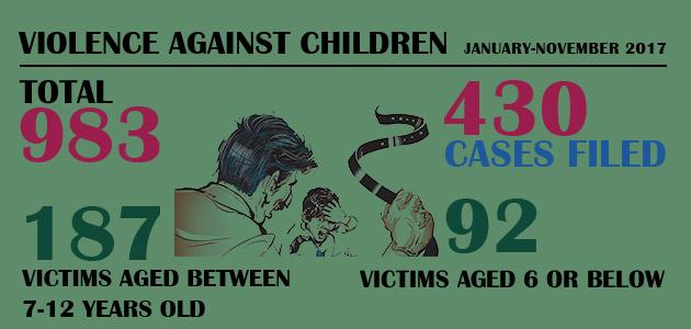 Violence Against Children : January-November 2017