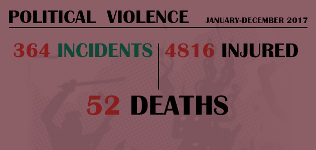 Political Violence : January-December 2017