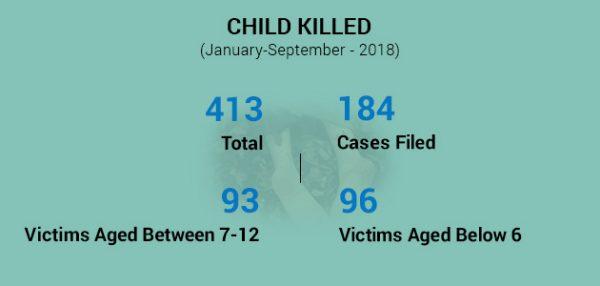 Child Killed
