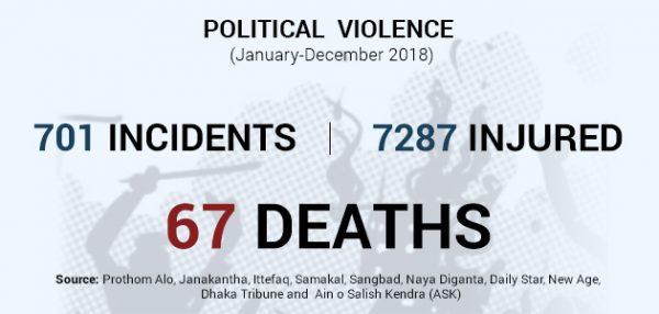 Political Violence